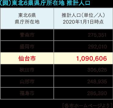 市 人口 仙台